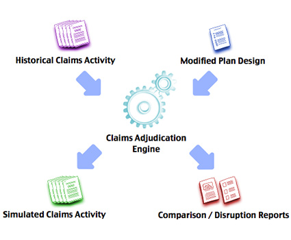 Multi-tiered Plan Modeling